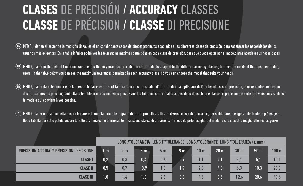 PrecisionPara ClaseI